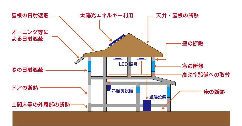 断熱構造の住宅イメージ