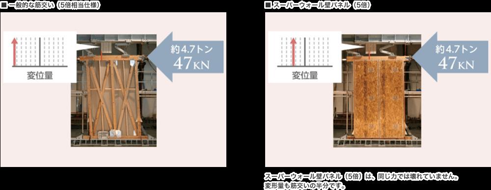 【壁倍率強度比較】左:一般的な筋交い。右:スーパーウォールパネル